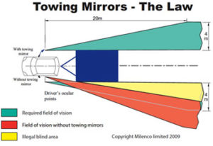 Towing Mirror Law
